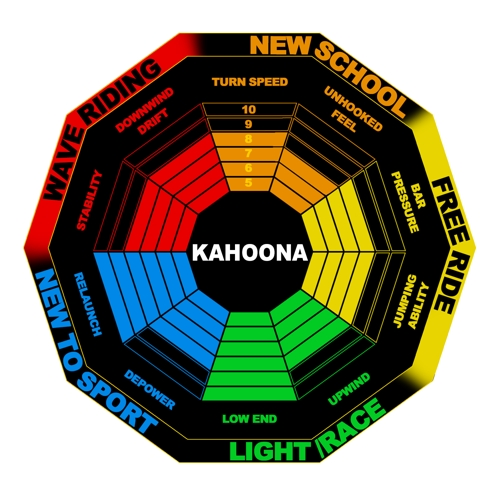 KAHOONA Performance Chart